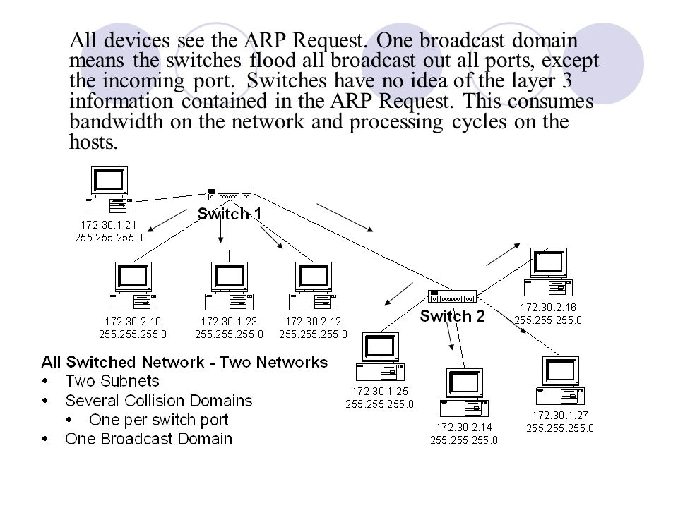 All devices see the ARP Request