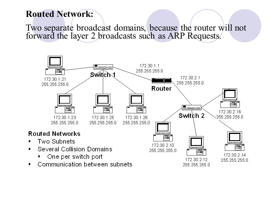 Routed Network: Two separate broadcast domains, because the router will not forward the layer 2 broadcasts such as ARP Requests.