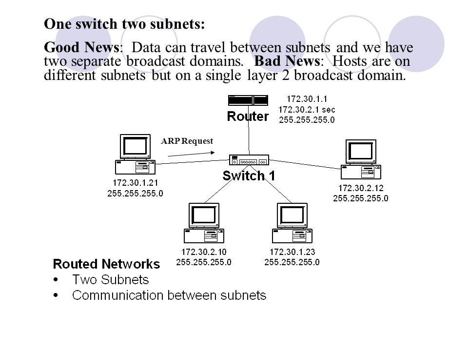 One switch two subnets:
