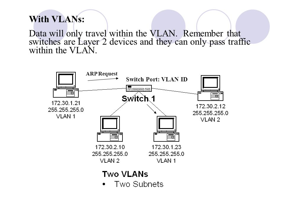 With VLANs: Data will only travel within the VLAN. Remember that switches are Layer 2 devices and they can only pass traffic within the VLAN.