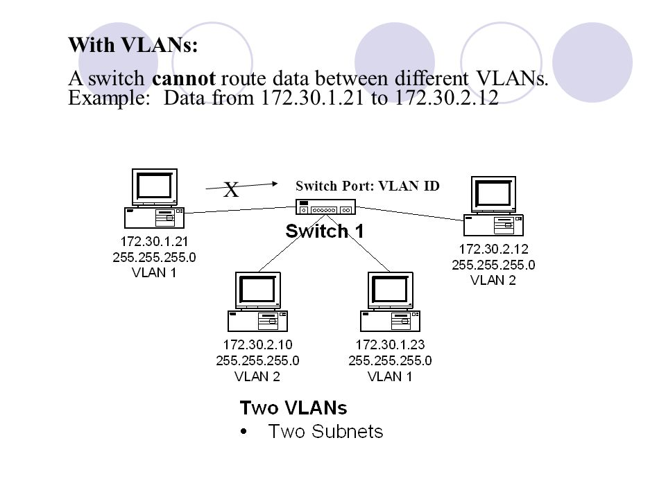 With VLANs: A switch cannot route data between different VLANs. Example: Data from 172.30.1.21 to 172.30.2.12.