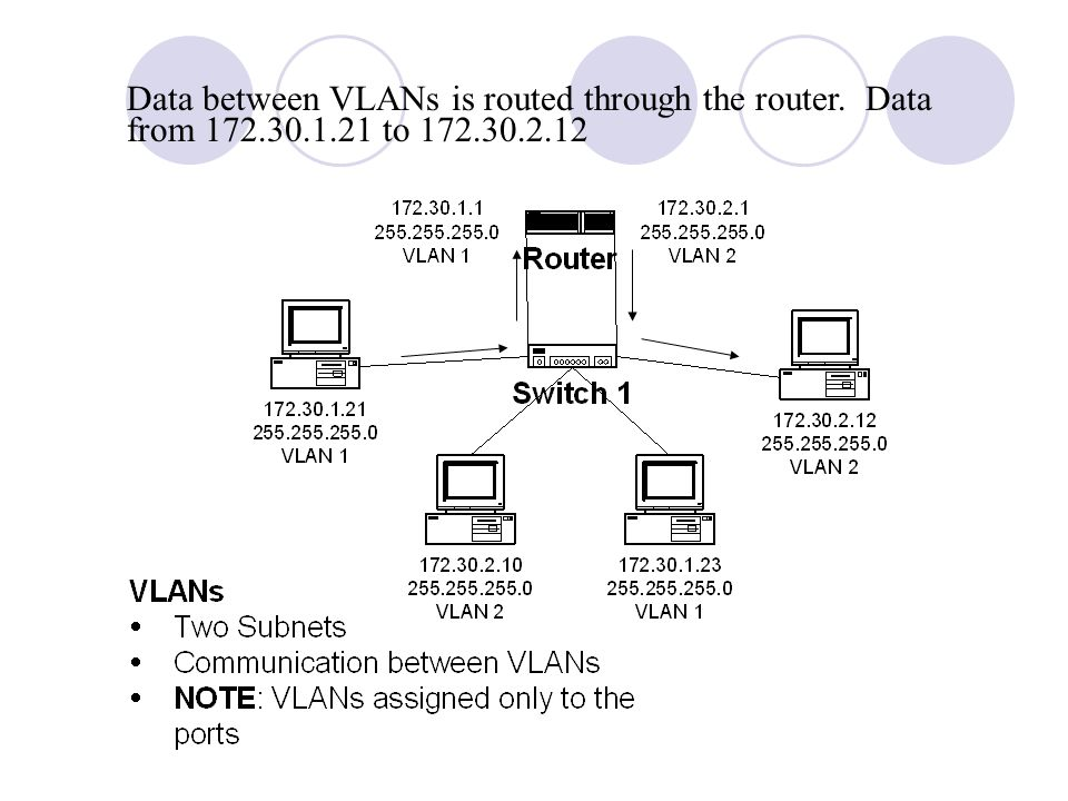 Data between VLANs is routed through the router. Data from 172. 30. 1