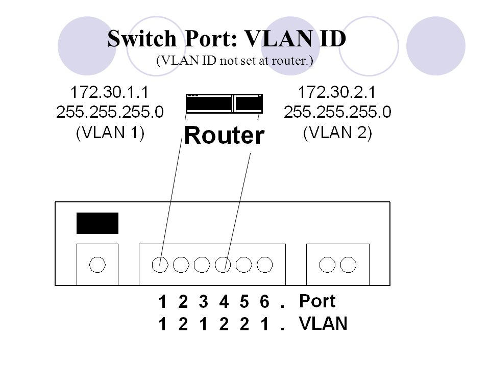 Switch Port: VLAN ID (VLAN ID not set at router.)