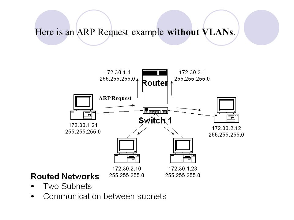 Here is an ARP Request example without VLANs.