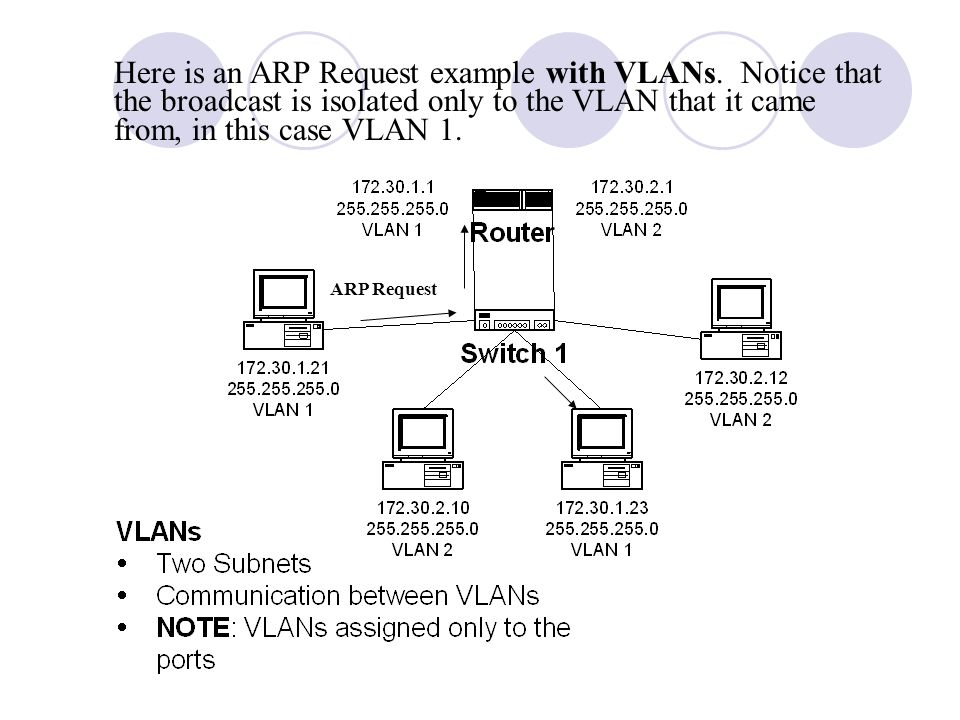 Here is an ARP Request example with VLANs