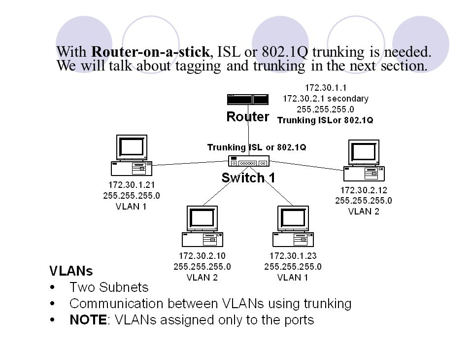 With Router-on-a-stick, ISL or 802. 1Q trunking is needed