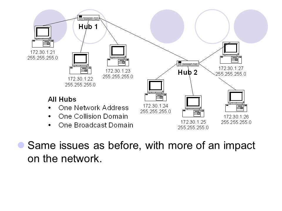Same issues as before, with more of an impact on the network.