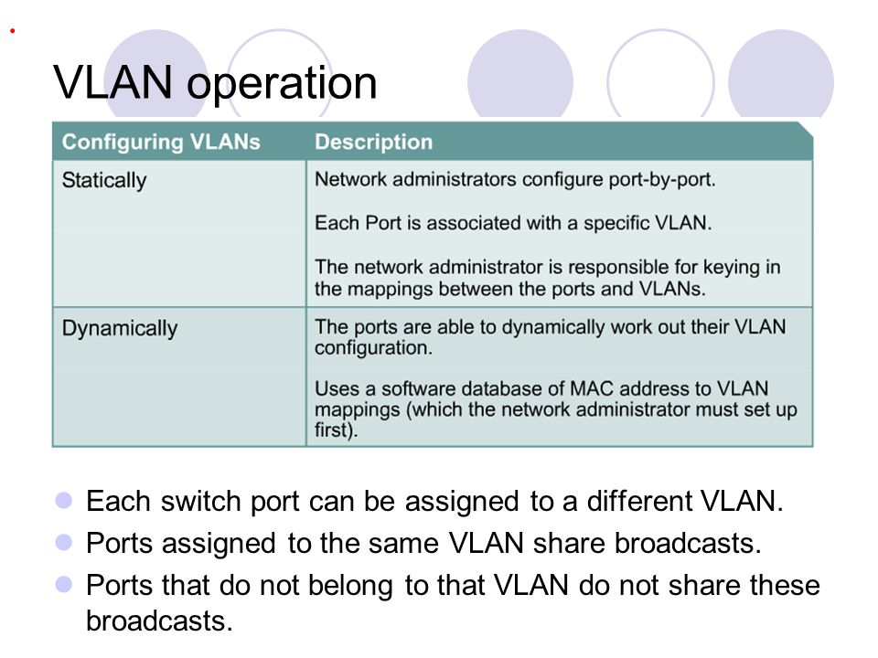 VLAN operation . Each switch port can be assigned to a different VLAN.