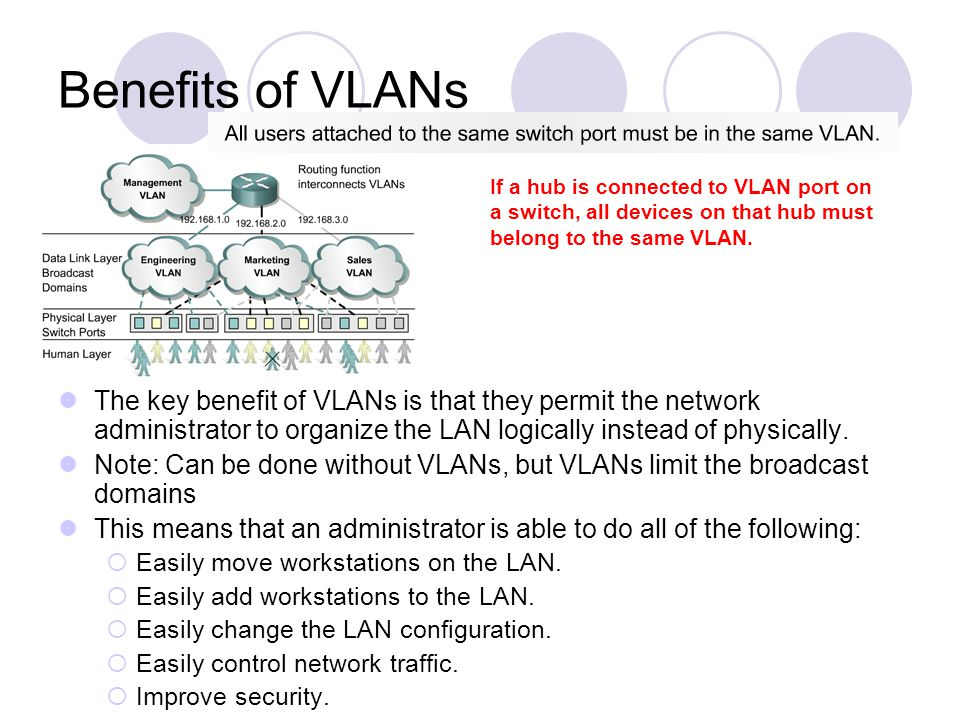 Benefits of VLANs If a hub is connected to VLAN port on a switch, all devices on that hub must belong to the same VLAN.