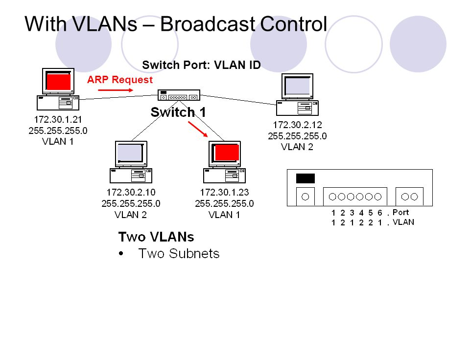 With VLANs – Broadcast Control