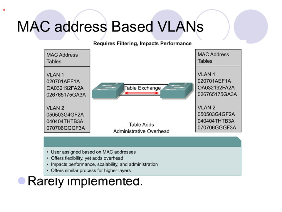 MAC address Based VLANs