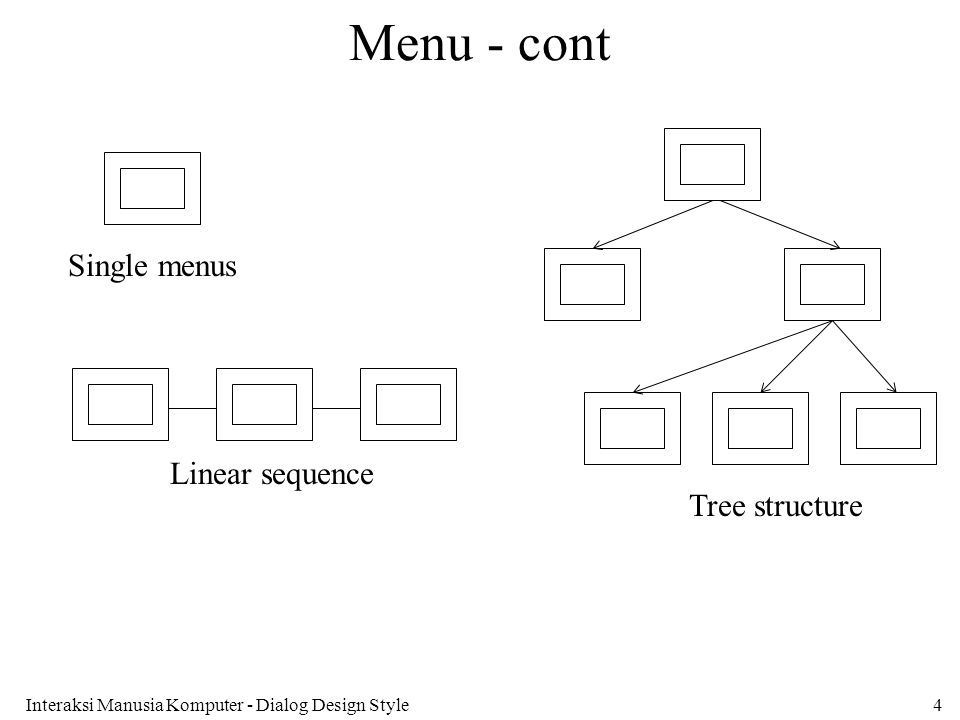 Menu - cont Single menus Linear sequence Tree structure