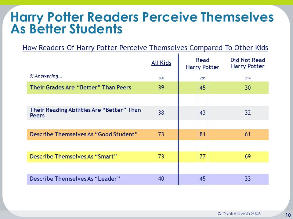 Harry Potter Readers Perceive Themselves As Better Students