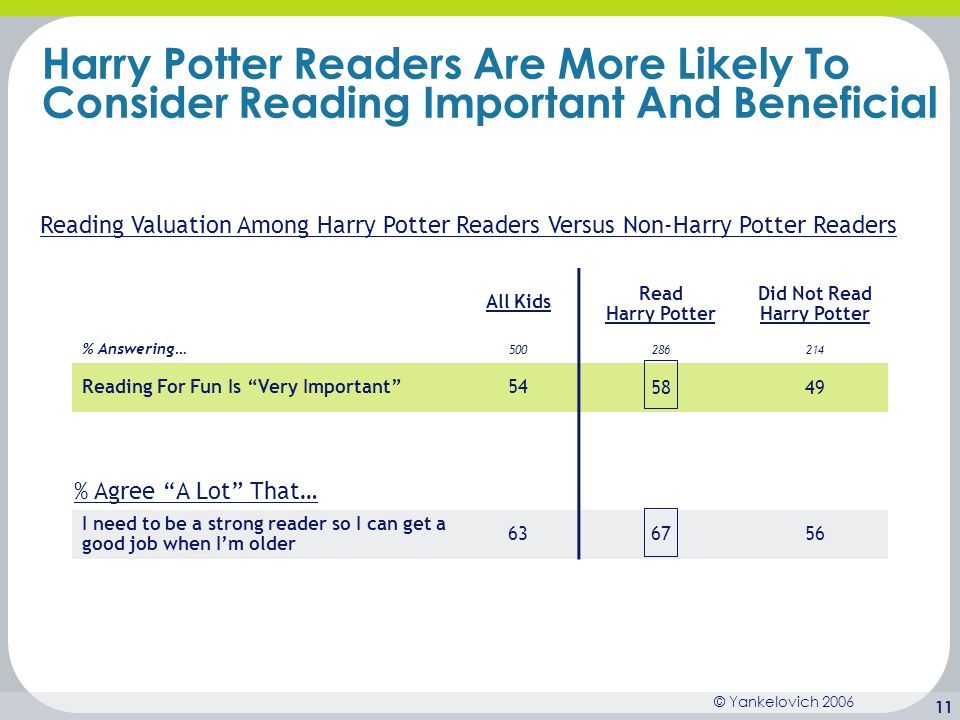 Did Not Read Harry Potter