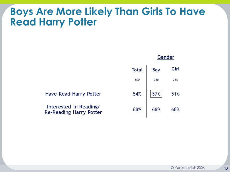Boys Are More Likely Than Girls To Have Read Harry Potter