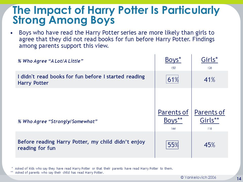 The Impact of Harry Potter Is Particularly Strong Among Boys