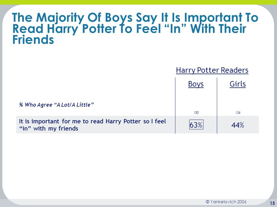 The Majority Of Boys Say It Is Important To Read Harry Potter To Feel In With Their Friends