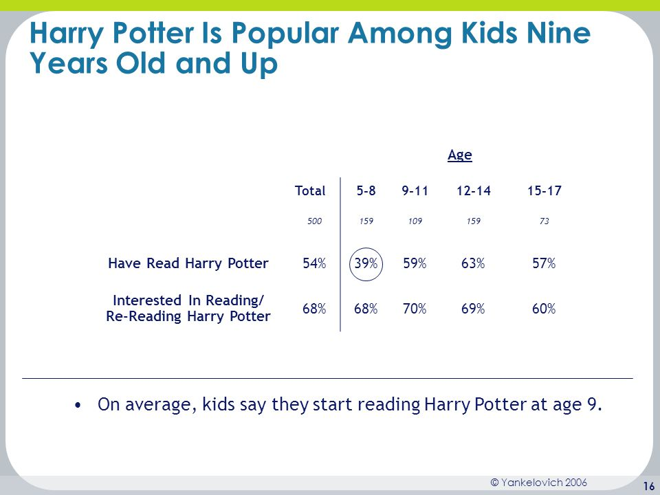 Harry Potter Is Popular Among Kids Nine Years Old and Up