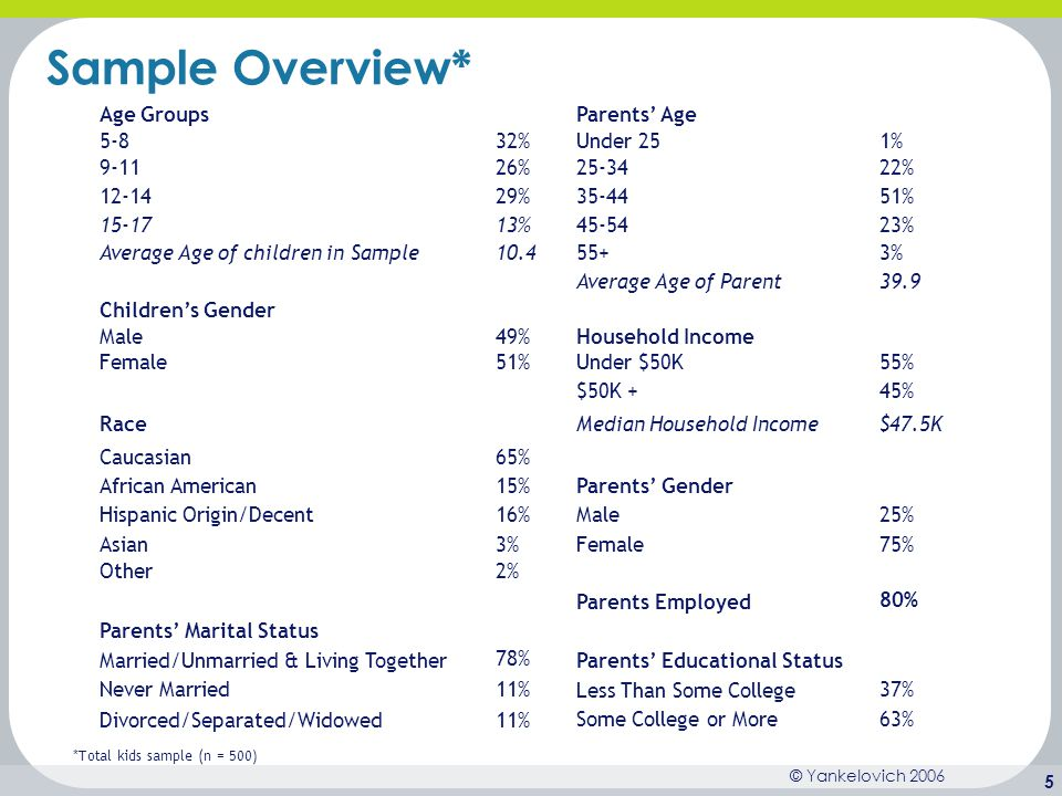 Sample Overview* Age Groups Parents' Age % Under 25 1% %