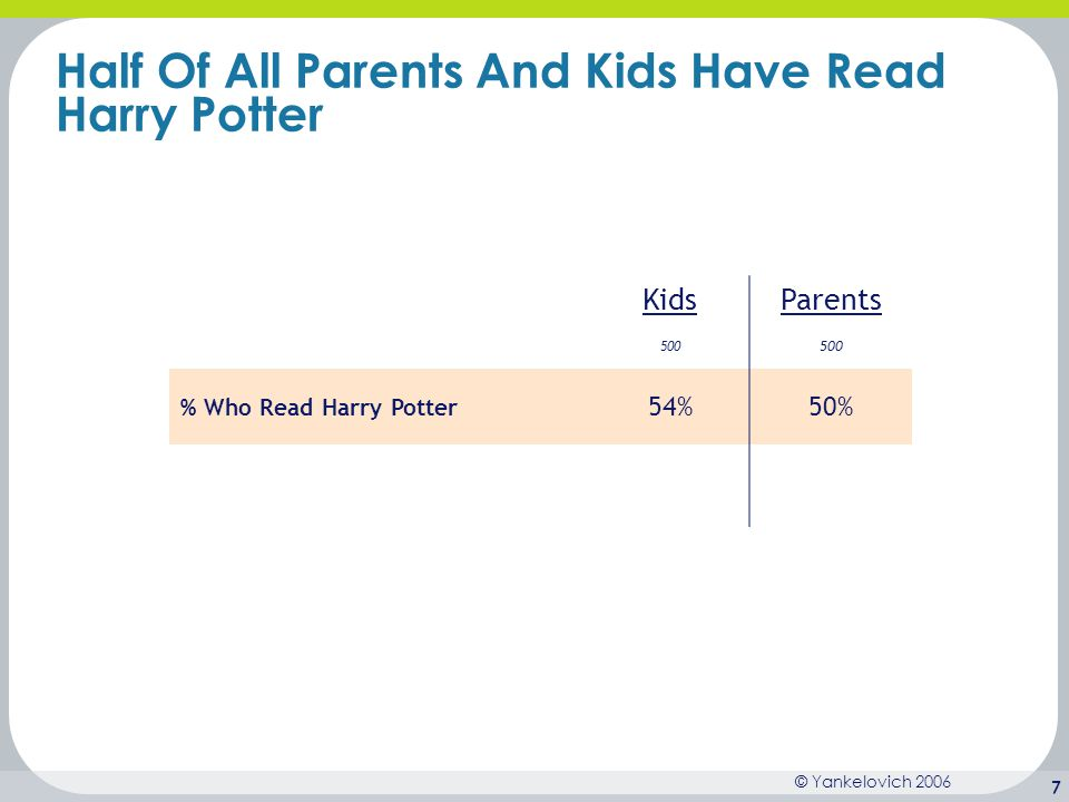 Half Of All Parents And Kids Have Read Harry Potter