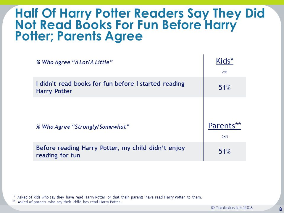 Half Of Harry Potter Readers Say They Did Not Read Books For Fun Before Harry Potter; Parents Agree
