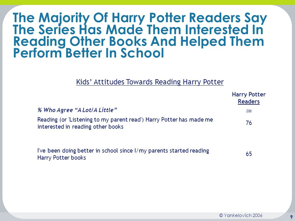 Kids' Attitudes Towards Reading Harry Potter