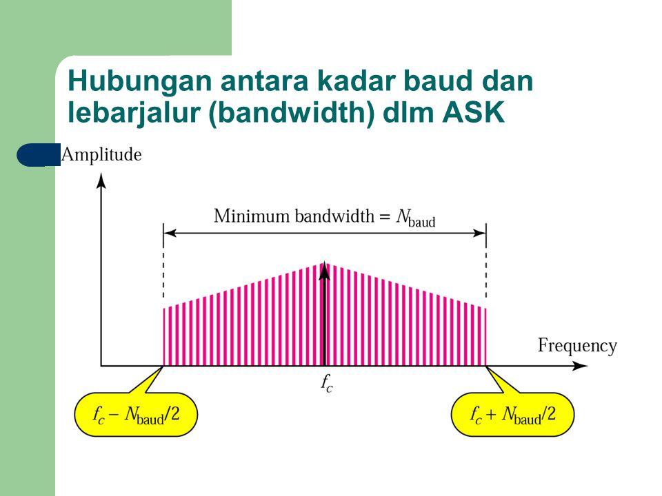 Hubungan antara kadar baud dan lebarjalur (bandwidth) dlm ASK
