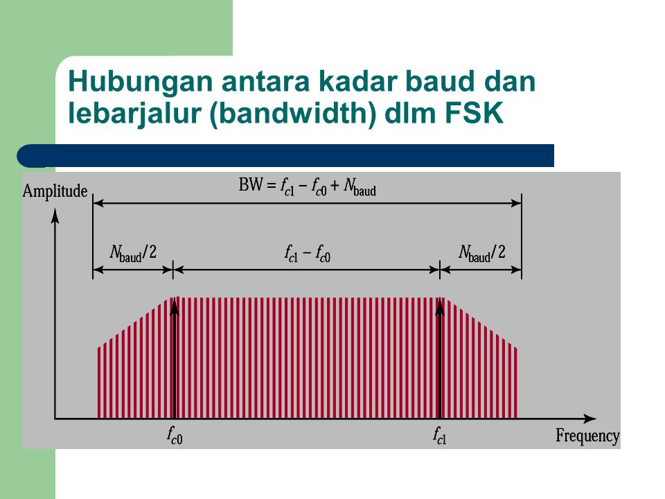 Hubungan antara kadar baud dan lebarjalur (bandwidth) dlm FSK