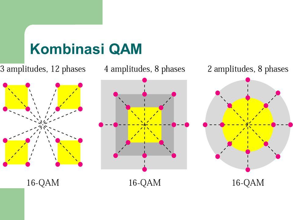Kombinasi QAM