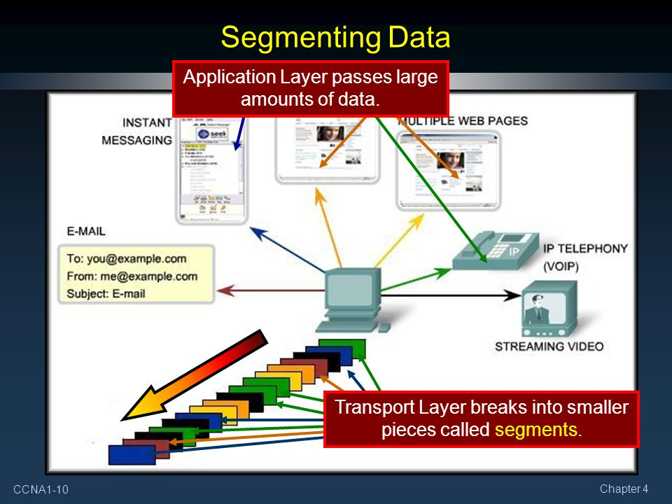 Segmenting Data Application Layer passes large amounts of data.