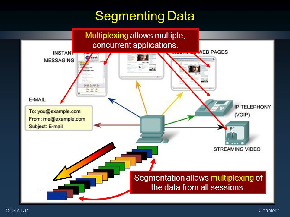 Segmenting Data Multiplexing allows multiple, concurrent applications.