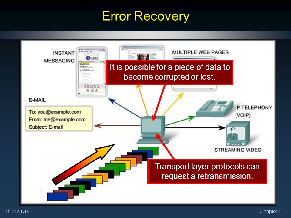 Error Recovery It is possible for a piece of data to become corrupted or lost.