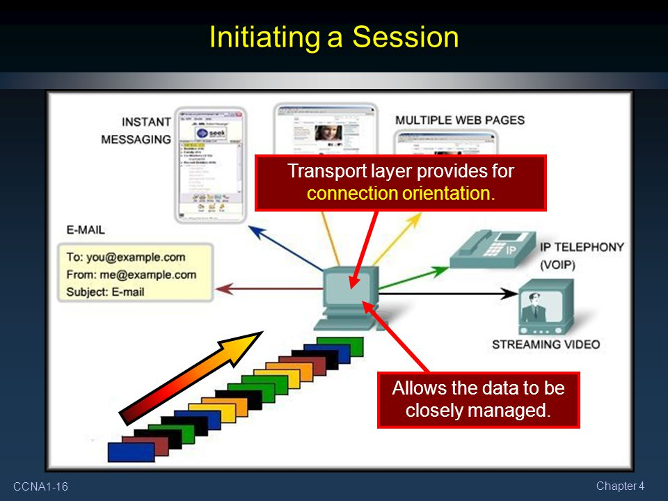 Initiating a Session Transport layer provides for connection orientation.