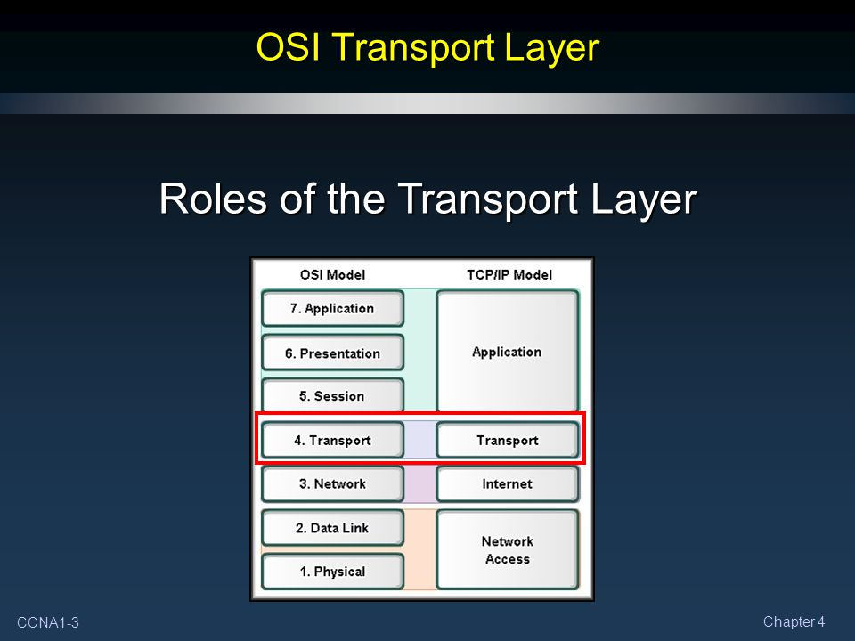 Roles of the Transport Layer