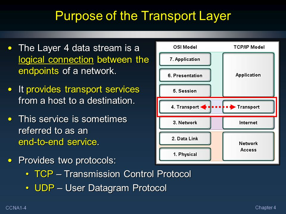 Purpose of the Transport Layer