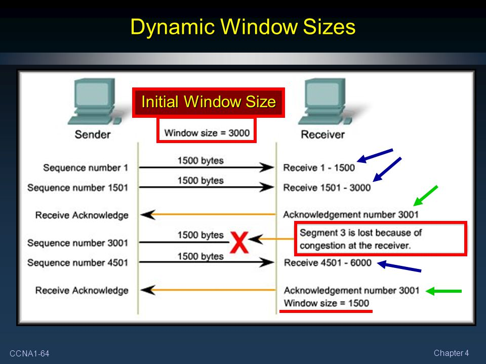 Dynamic Window Sizes Initial Window Size