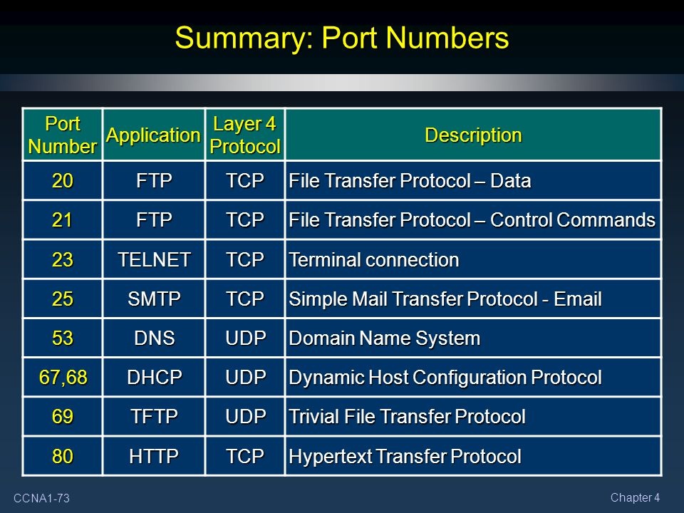 Summary: Port Numbers Port Number Application Layer 4 Protocol