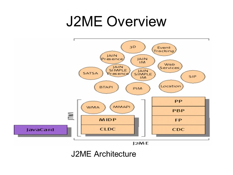 J2ME Overview J2ME Architecture