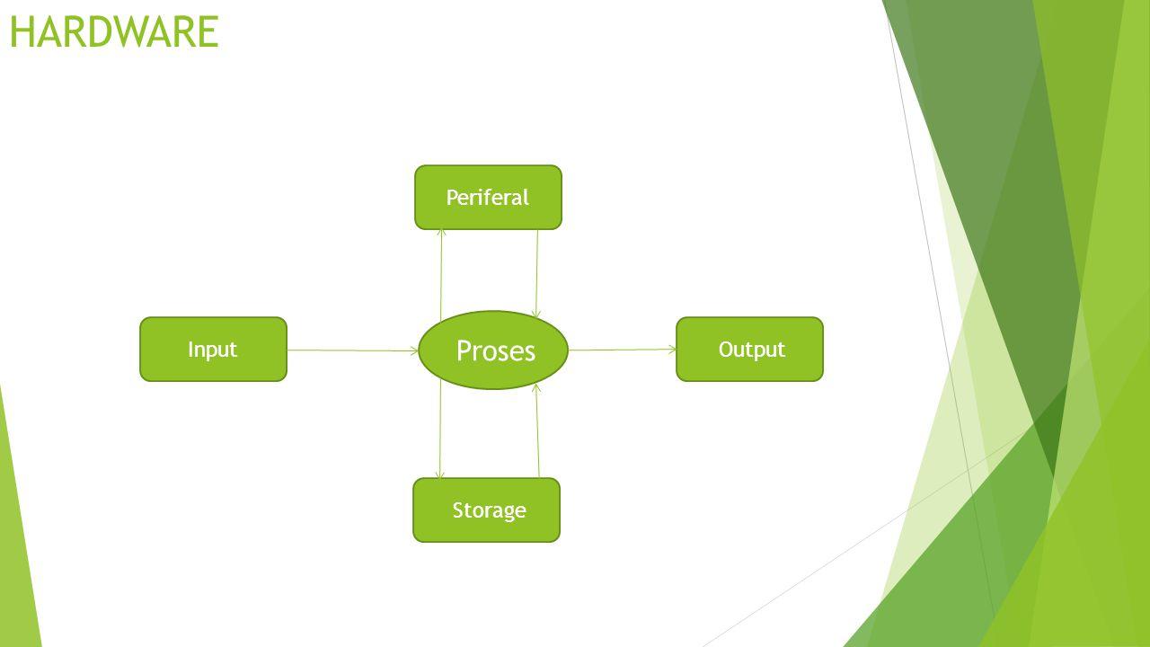 HARDWARE Periferal Proses Input Output Storage