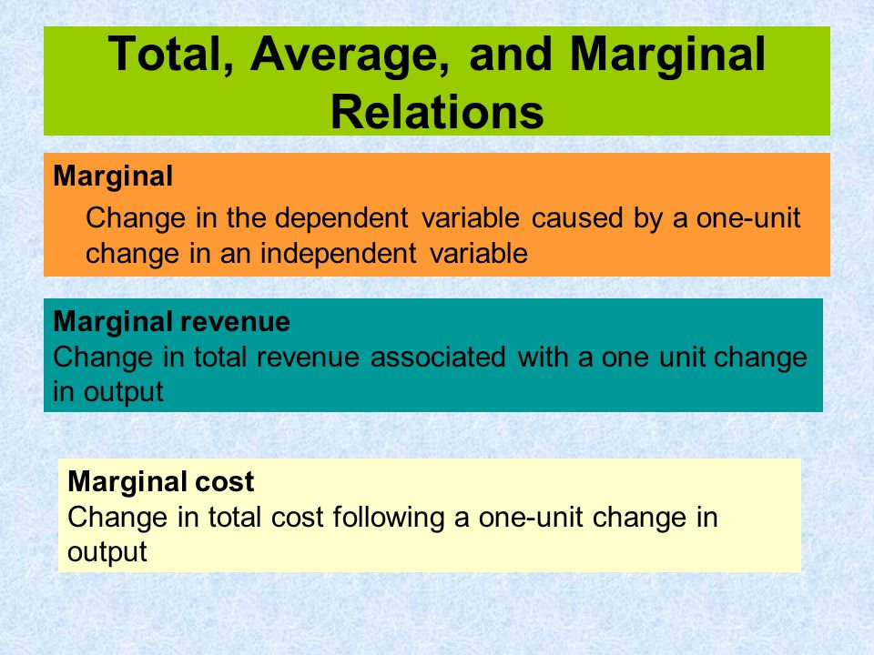 Total, Average, and Marginal Relations