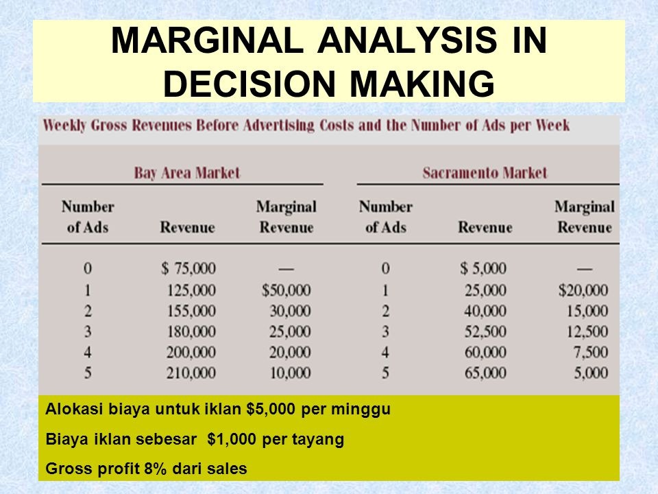 MARGINAL ANALYSIS IN DECISION MAKING