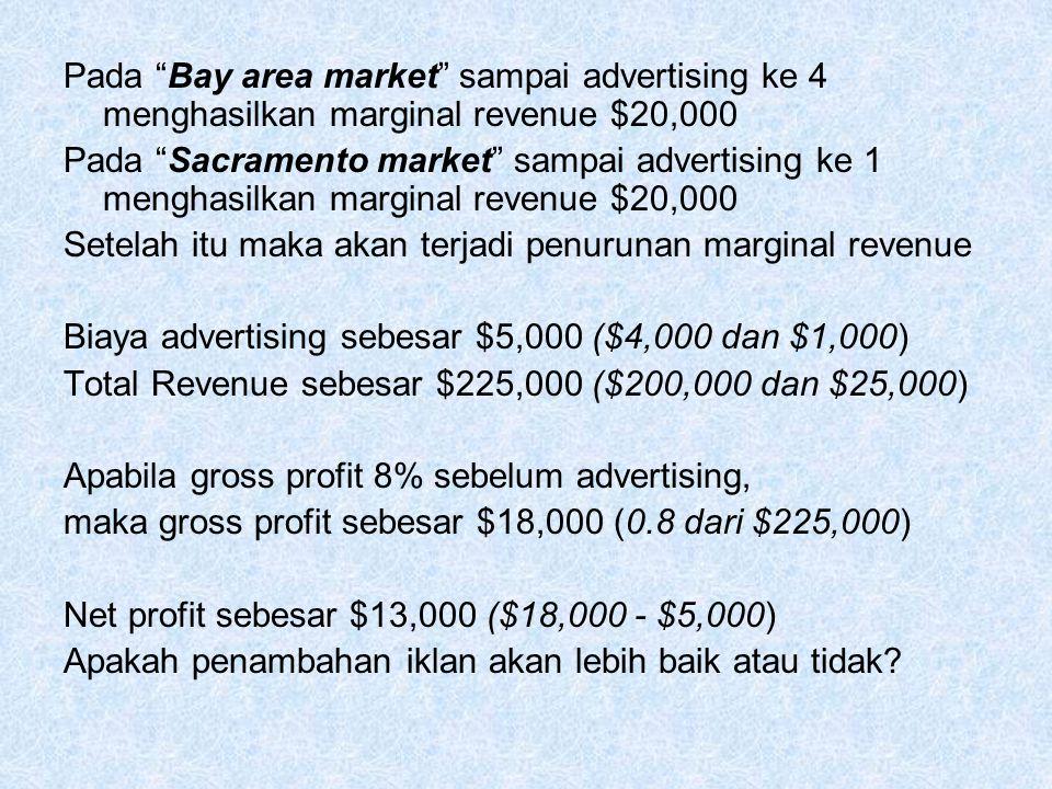 Pada Bay area market sampai advertising ke 4 menghasilkan marginal revenue $20,000