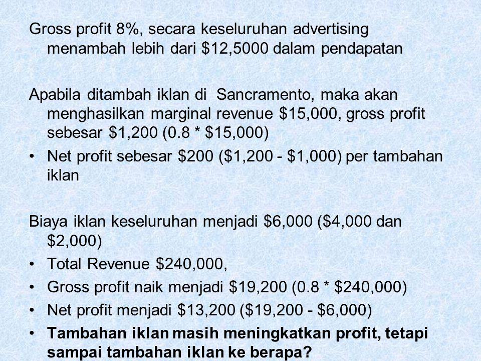 Gross profit 8%, secara keseluruhan advertising menambah lebih dari $12,5000 dalam pendapatan