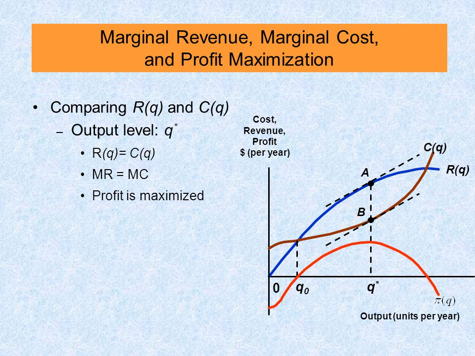 Marginal Revenue, Marginal Cost, and Profit Maximization