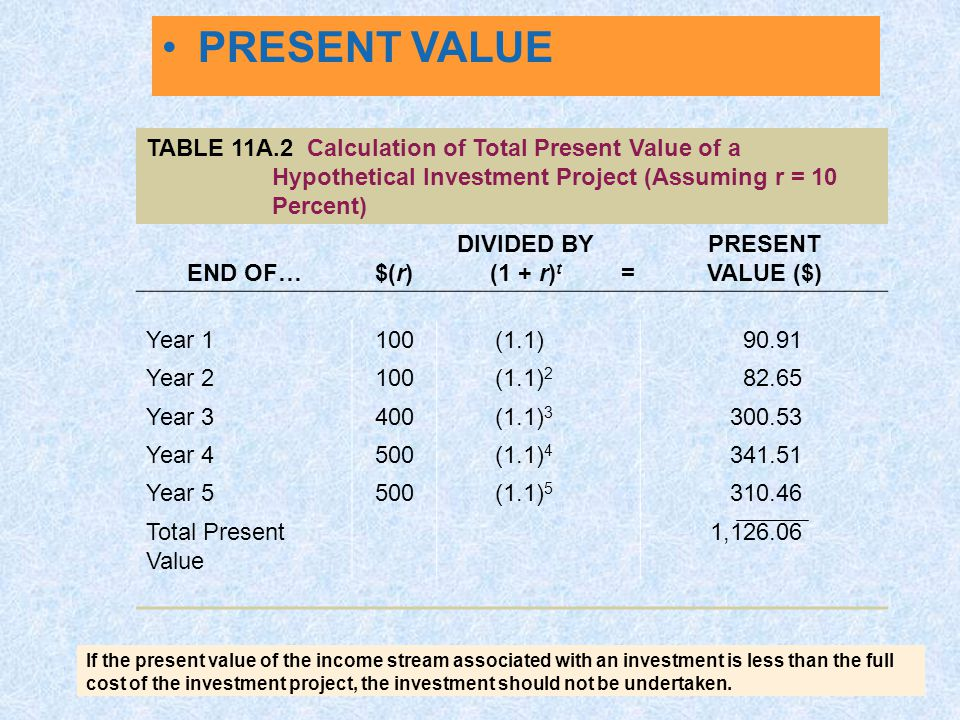 PRESENT VALUE TABLE 11A.2 Calculation of Total Present Value of a Hypothetical Investment Project (Assuming r = 10 Percent)