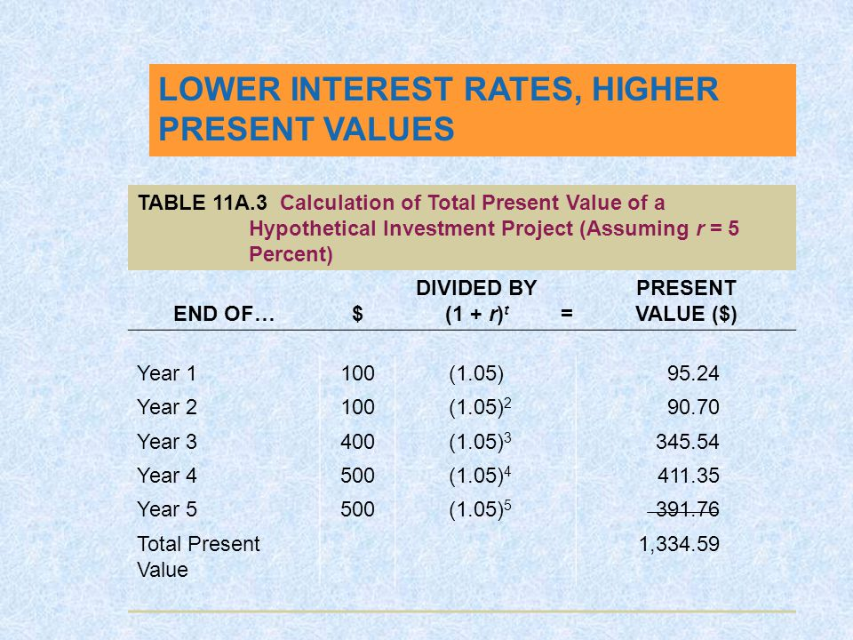 LOWER INTEREST RATES, HIGHER PRESENT VALUES