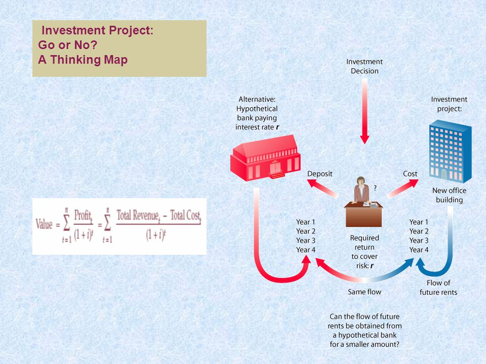 Investment Project: Go or No A Thinking Map
