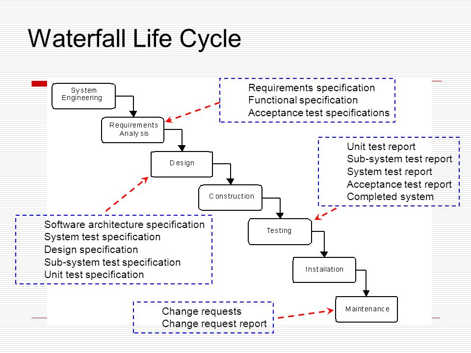 Waterfall Life Cycle Requirements specification