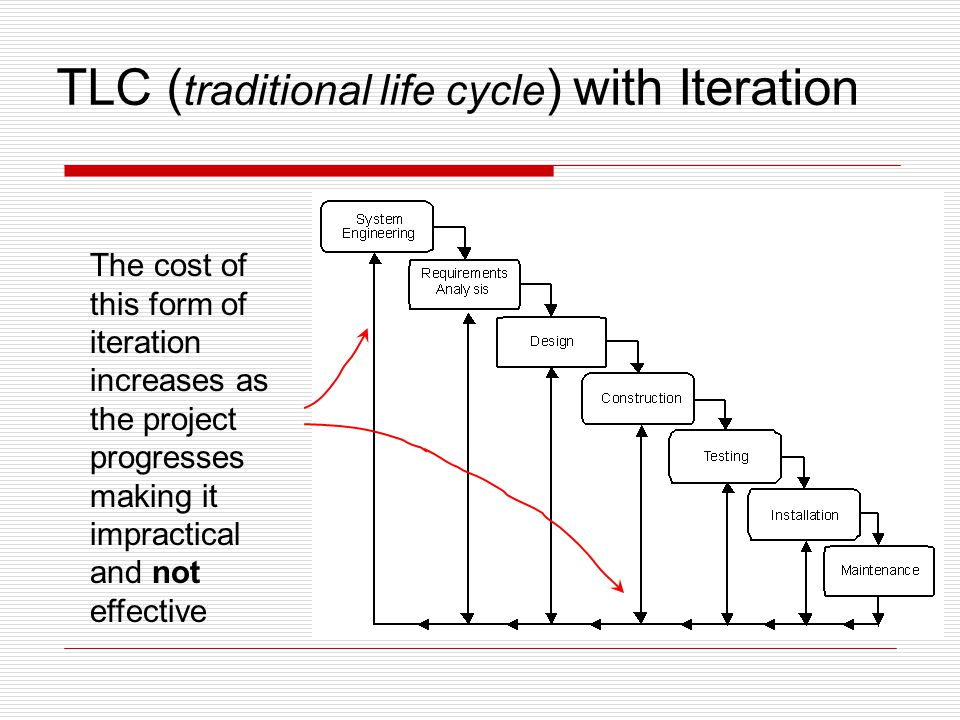 TLC (traditional life cycle) with Iteration