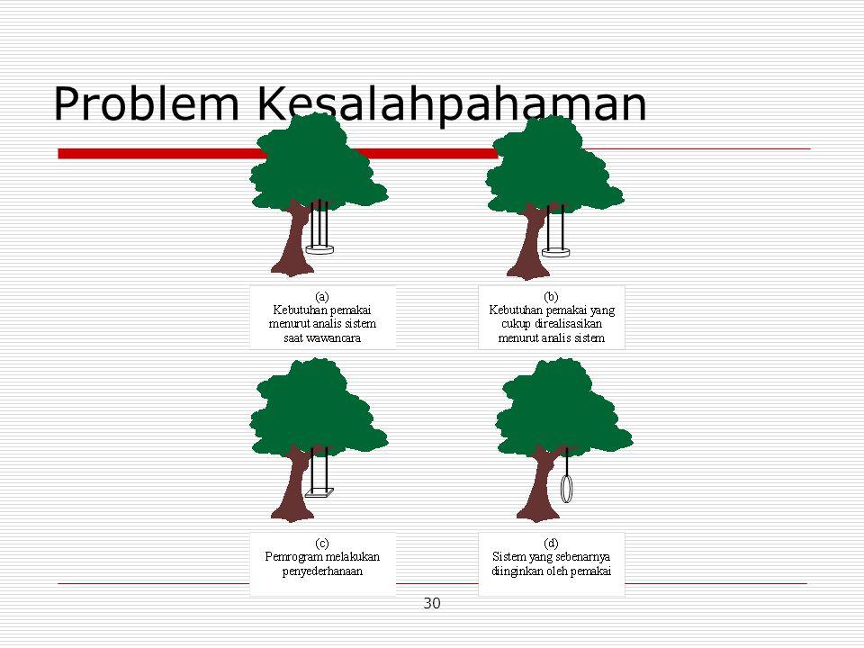 Problem Kesalahpahaman